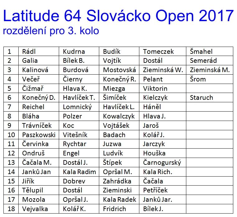 Rozdělení pro 3. kolo Slovácko Open 2017