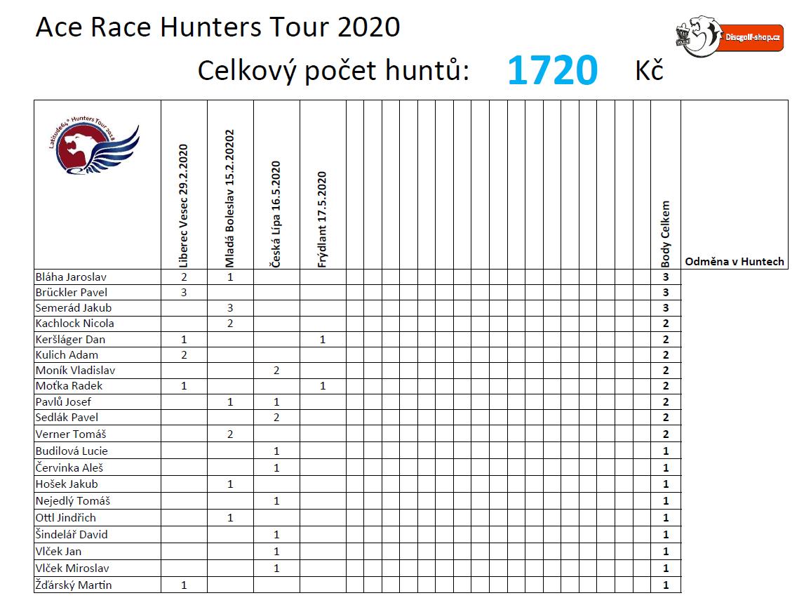 Pořadí doplňkové soutěže ACE RACE HUNTERS TOUR