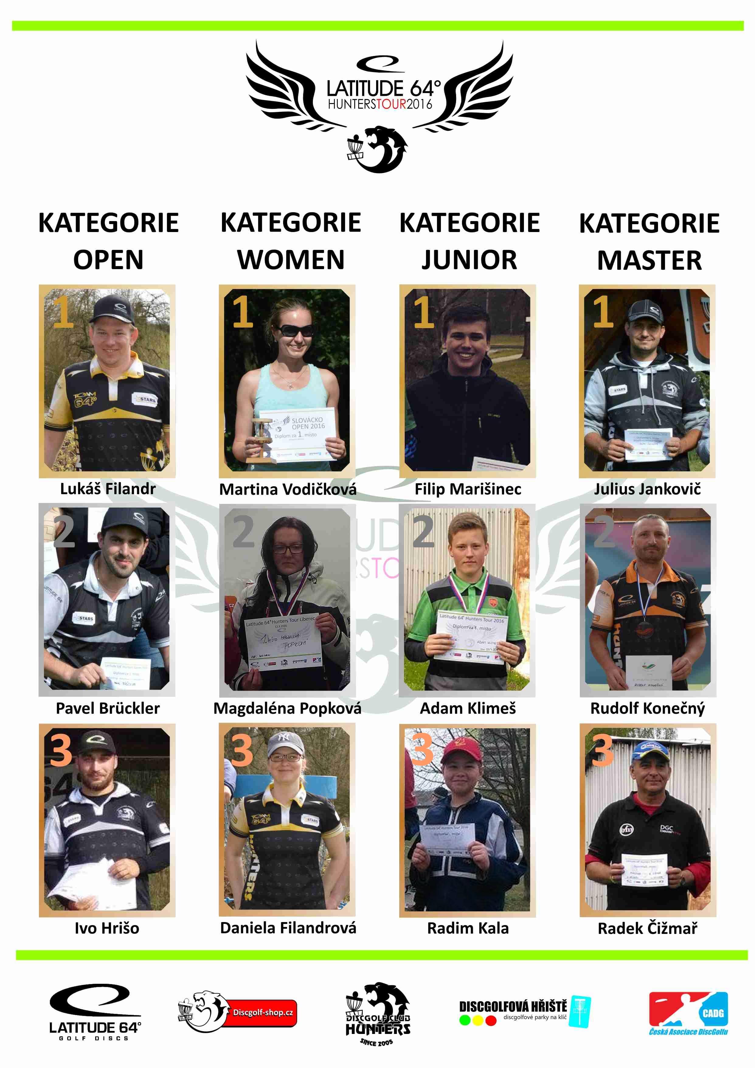 Celkové výsledky Latitude 64º Hunters Tour 2016